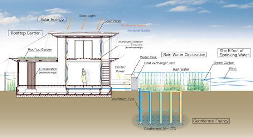 Nuevas tendencias calefacci n geot rmica en viviendas - Sistemas de calefaccion para casas ...